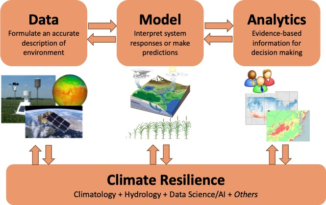 Diagram showing research scheme includes data, modeling, and decision making